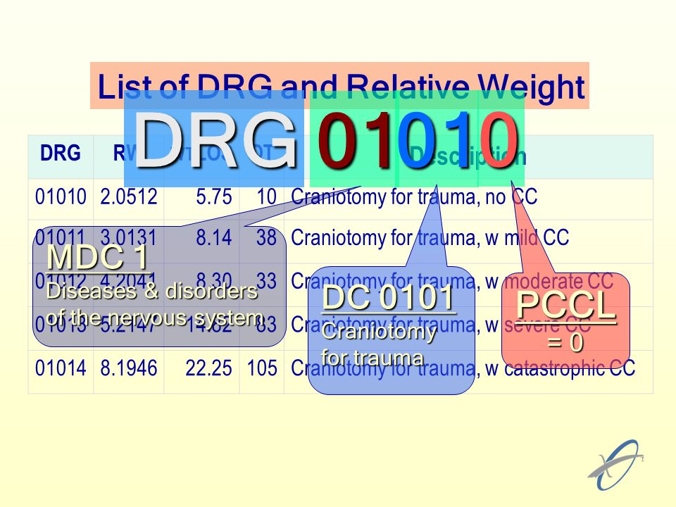 DRG 01 01 PCCL List of DRG and Relative Weight MDC 1