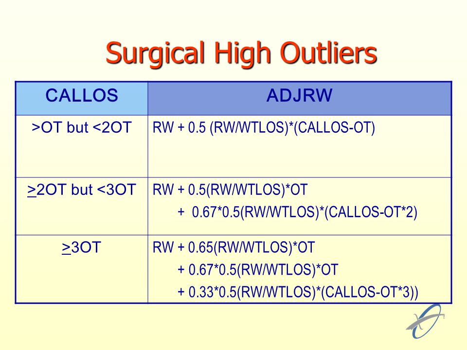 Surgical High Outliers