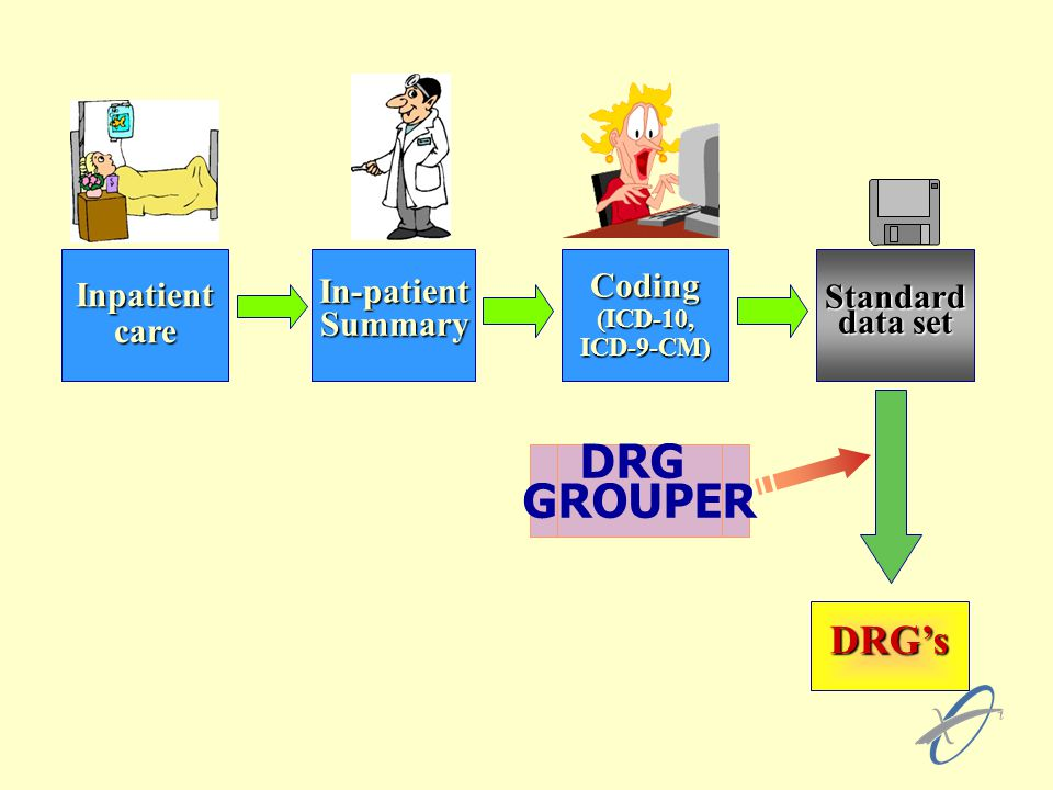 DRG GROUPER DRG's Inpatient care In-patient Summary Coding Standard