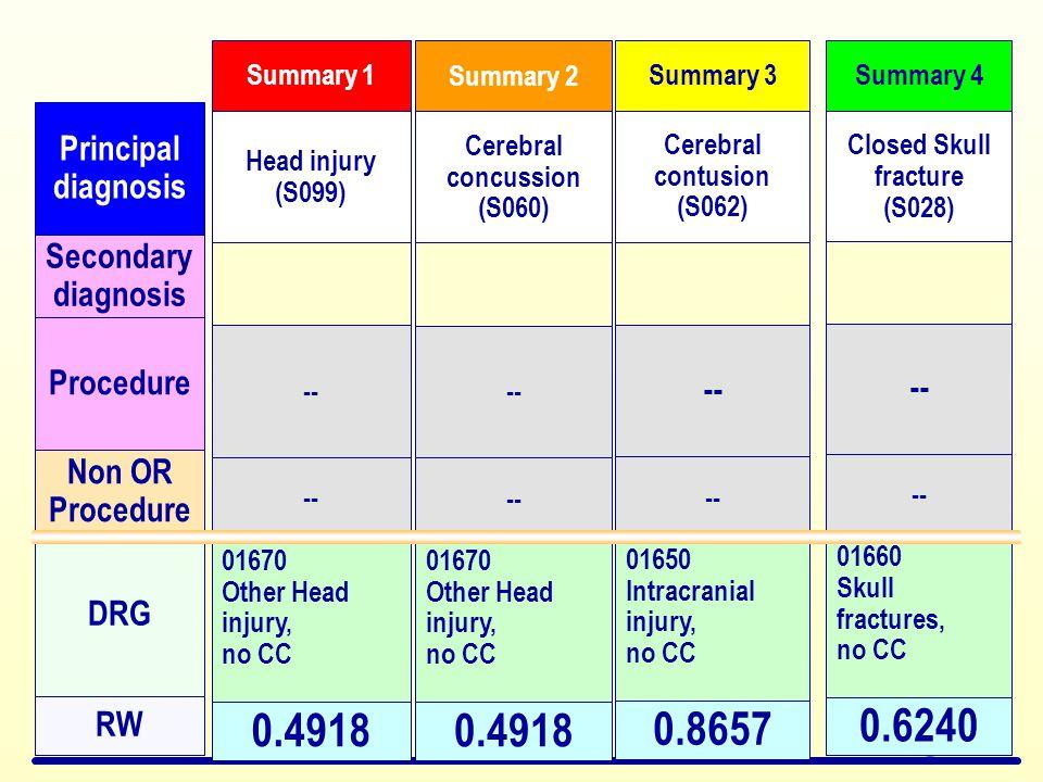 0.4918 0.4918 0.8657 0.6240 Principal diagnosis Secondary diagnosis