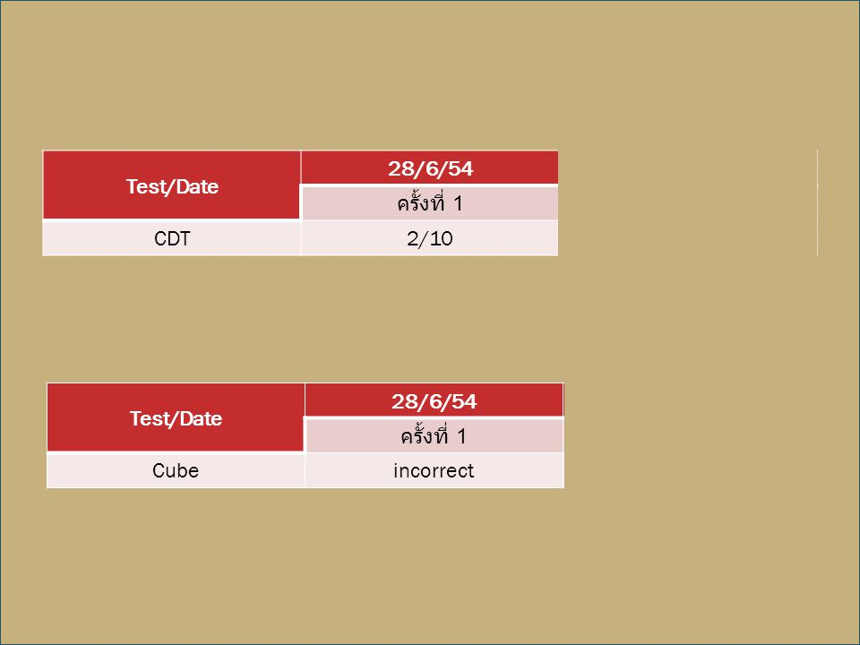 Test/Date 28/6/54. 24/4/55. ครั้งที่ 1. ครั้งที่ 2. CDT. 2/10. 1/10. Test/Date. 28/6/54. 24/4/55.