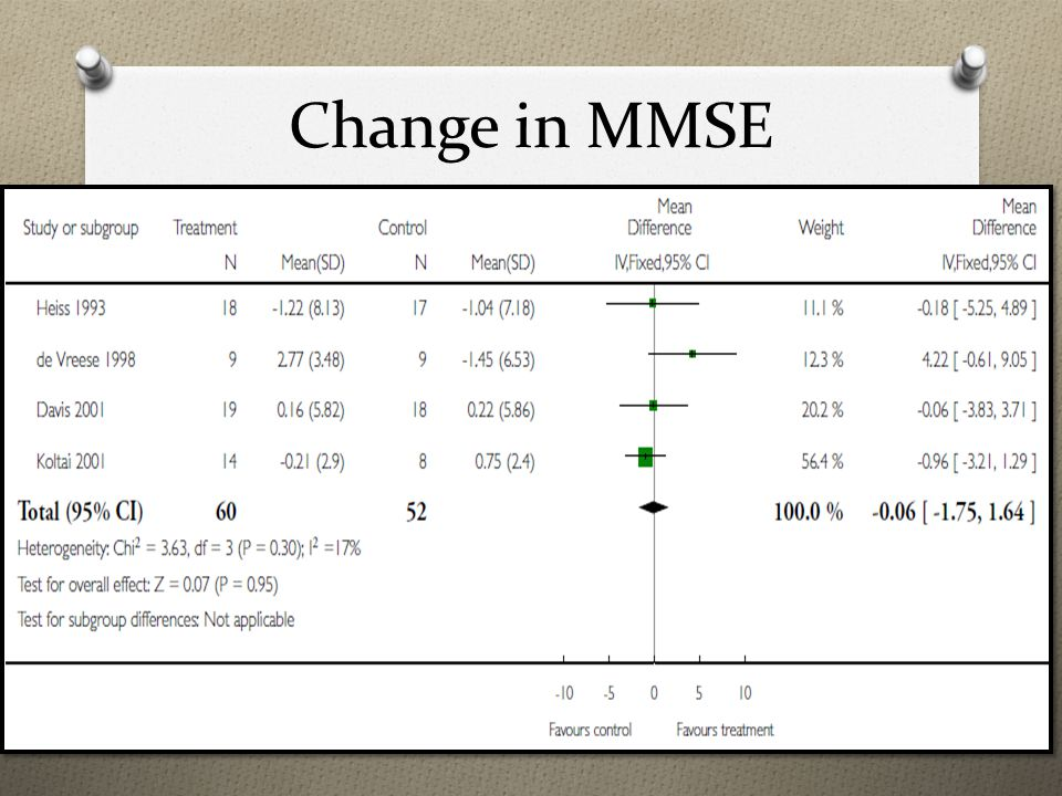 Change in MMSE