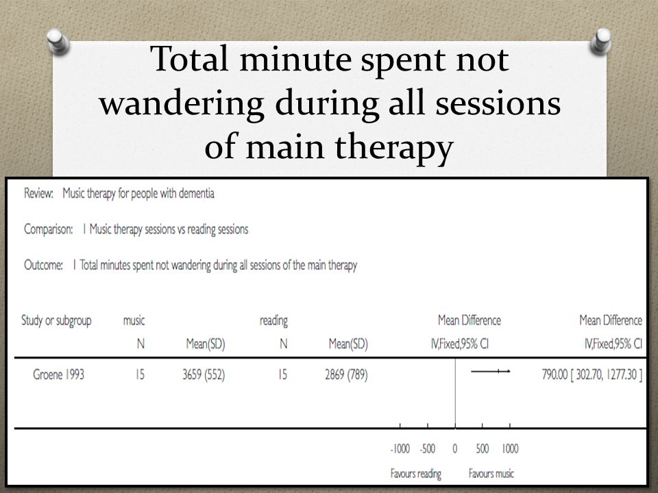 Total minute spent not wandering during all sessions of main therapy