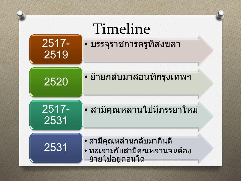Timeline 2517-2519 2520 2517-2531 2531 บรรจุราชการครูที่สงขลา