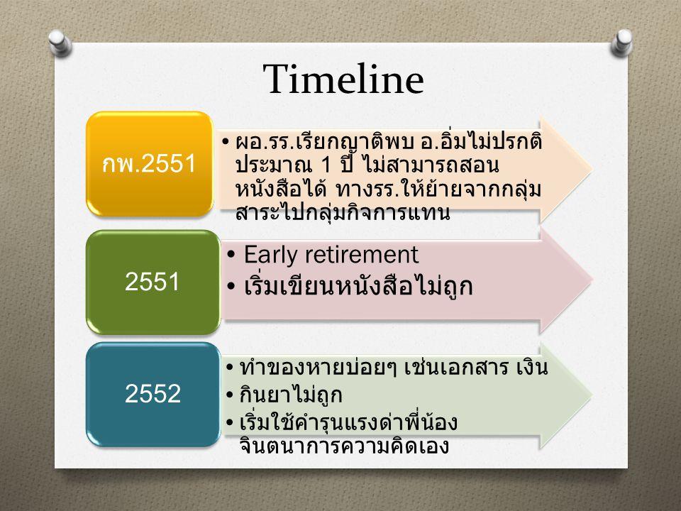 Timeline กพ.2551 2551 2552 Early retirement เริ่มเขียนหนังสือไม่ถูก