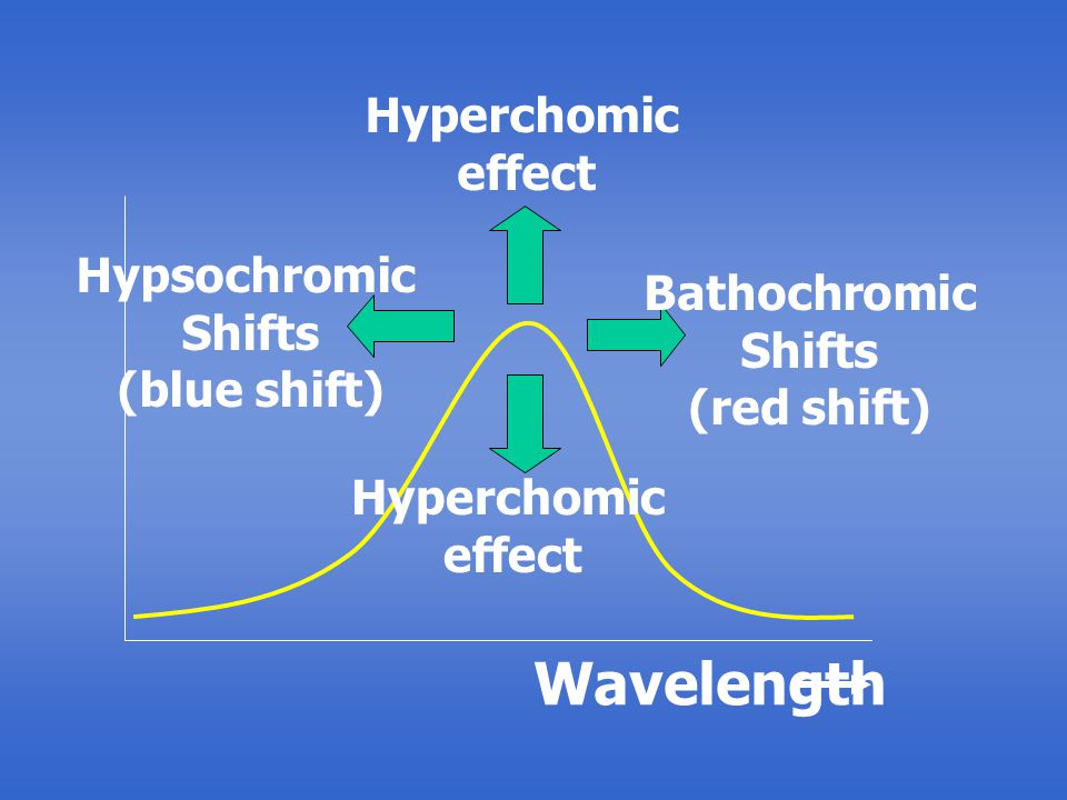 Wavelength Hyperchomic effect Hypsochromic Bathochromic Shifts