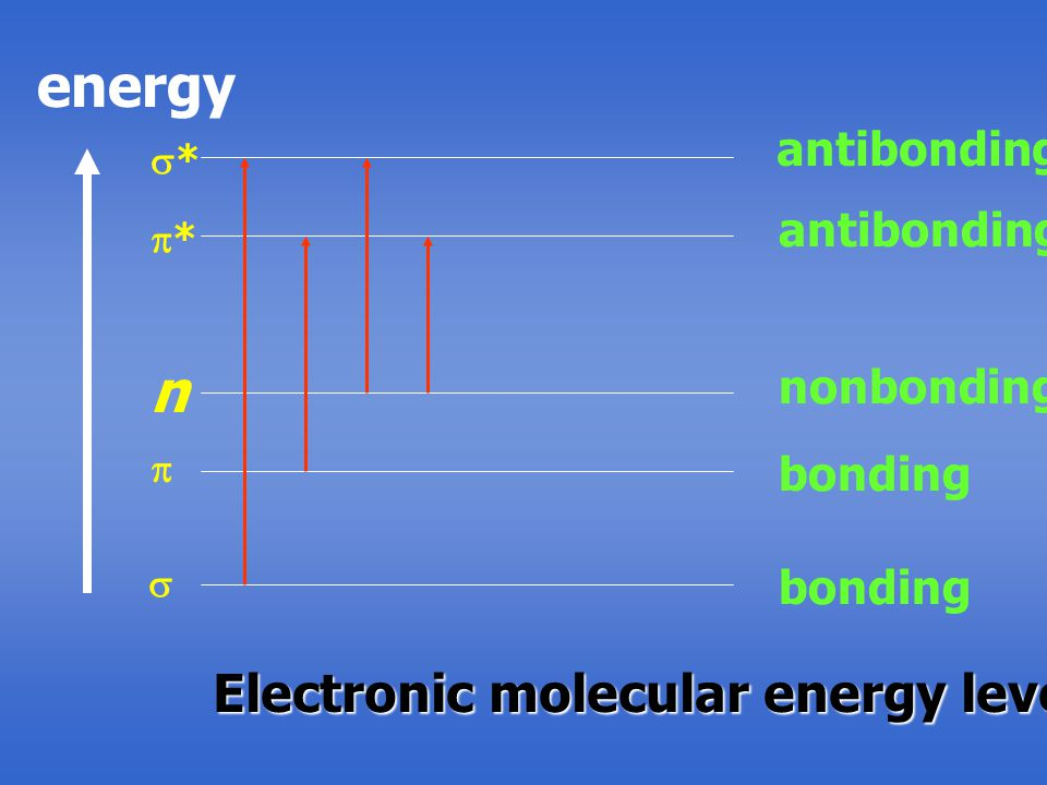 energy n Electronic molecular energy level antibonding antibonding