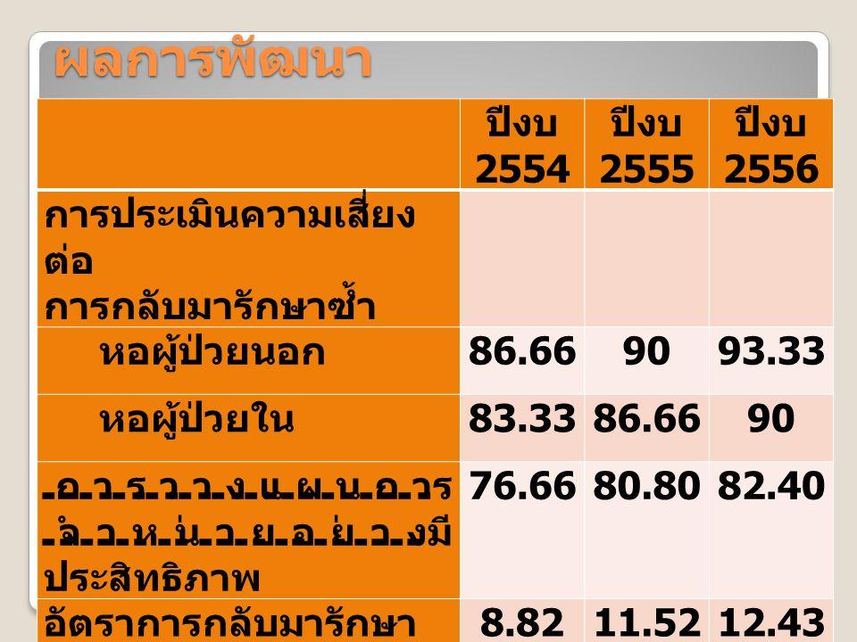 ผลการพัฒนา ปีงบ 2554 ปีงบ 2555 ปีงบ 2556
