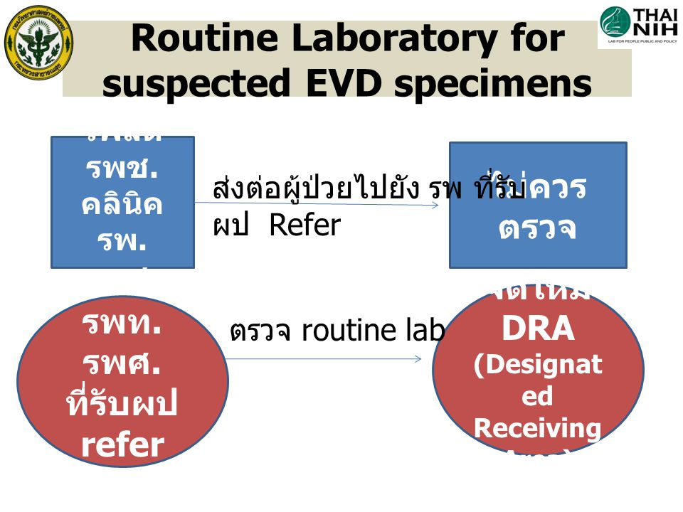 Routine Laboratory for suspected EVD specimens