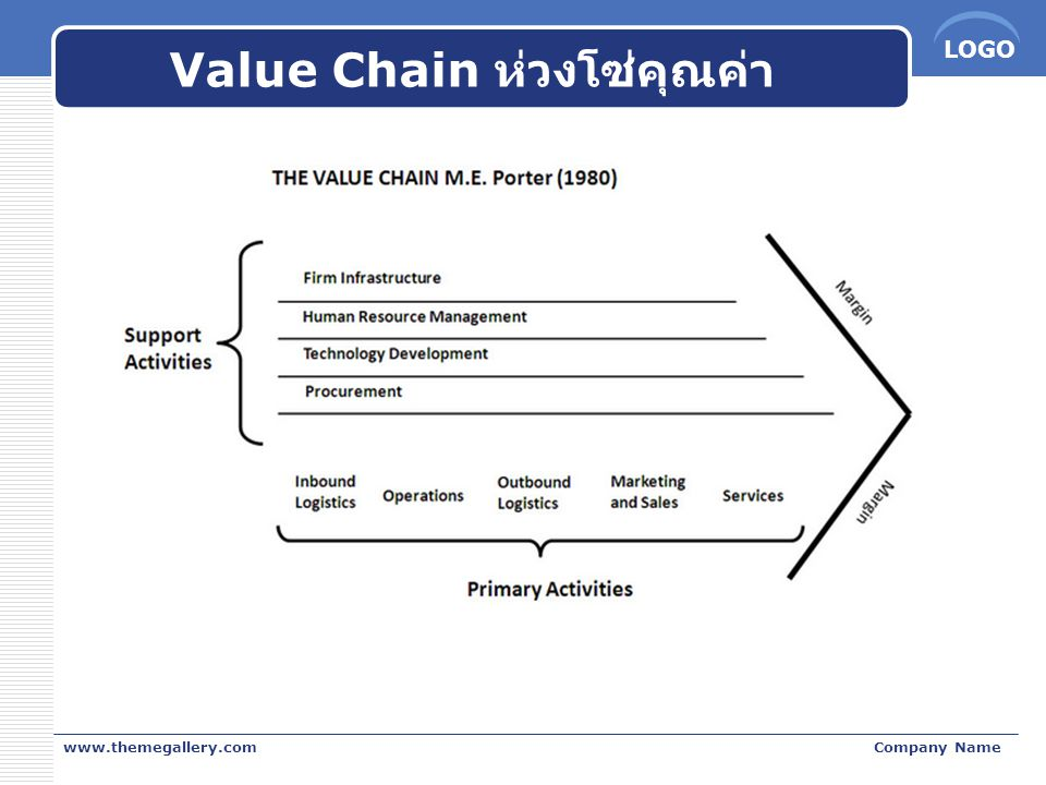 Value Chain ห่วงโซ่คุณค่า