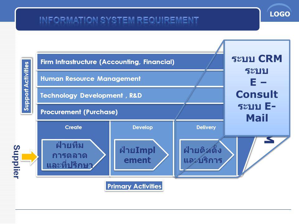 ฝ่ายทีมการตลาดและที่ปรึกษา ฝ่ายติดตั้งและบริการ