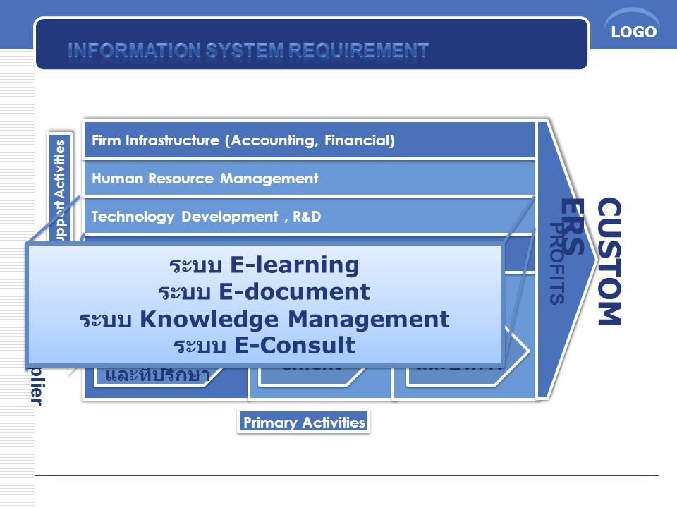 CUSTOMERS ระบบ E-learning ระบบ E-document ระบบ Knowledge Management