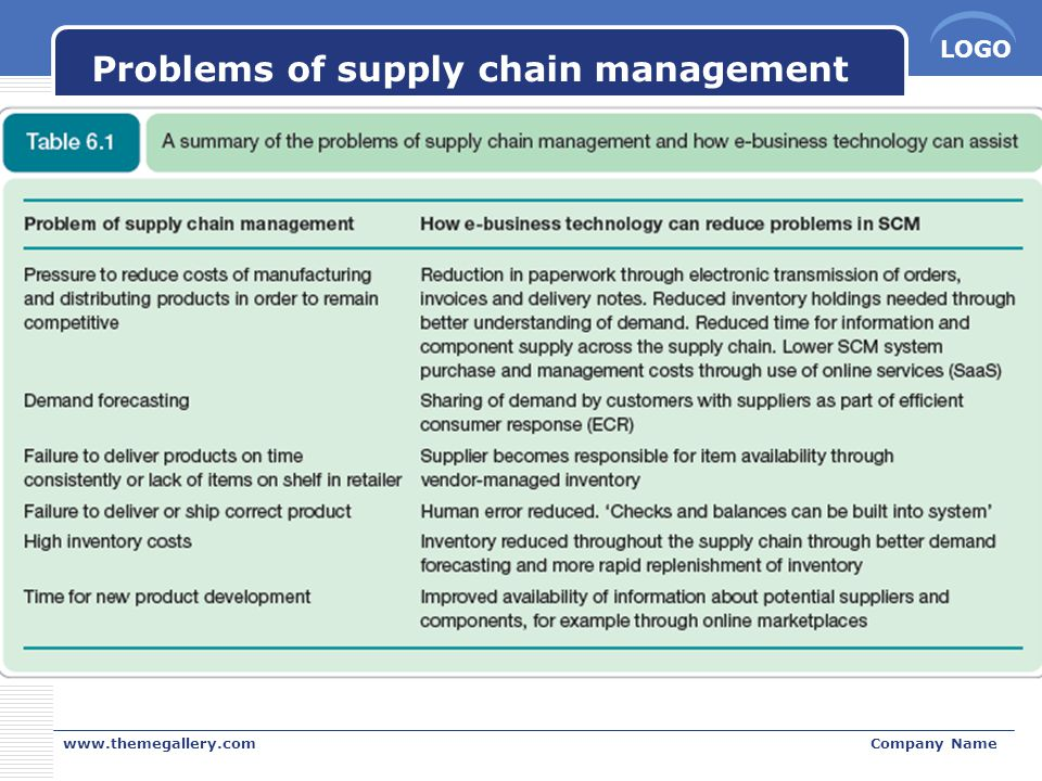 Problems of supply chain management
