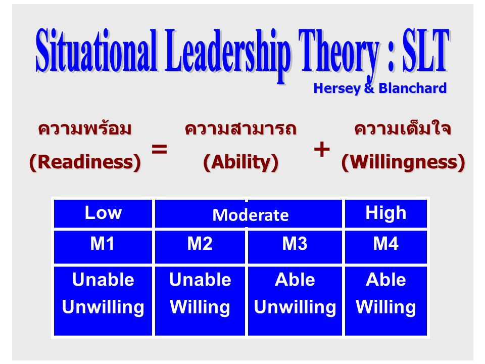Situational Leadership Theory : SLT
