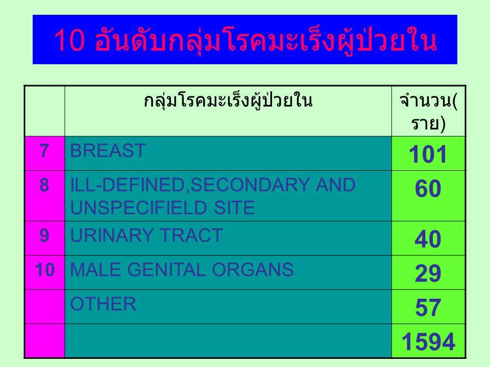 10 อันดับกลุ่มโรคมะเร็งผู้ป่วยใน