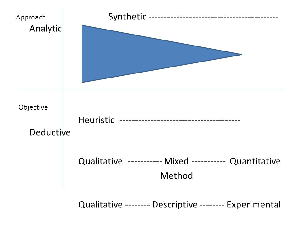 Synthetic ------------------------------------------ Analytic Heuristic --------------------------------------- Deductive Qualitative ----------- Mixed ----------- Quantitative Method Qualitative -------- Descriptive -------- Experimental