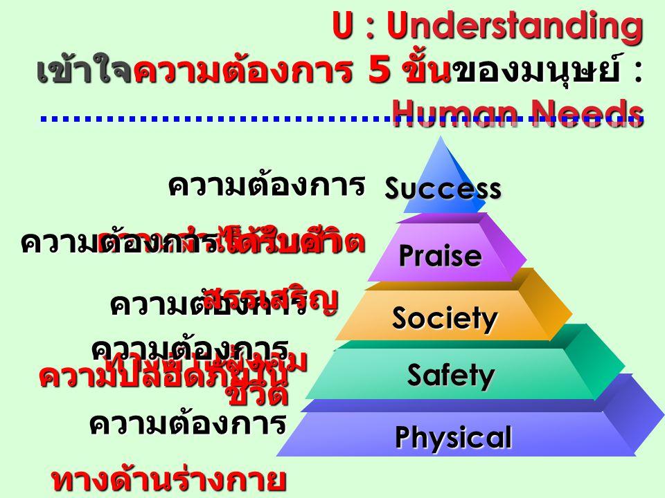 U : Understanding เข้าใจความต้องการ 5 ขั้นของมนุษย์ : Human Needs