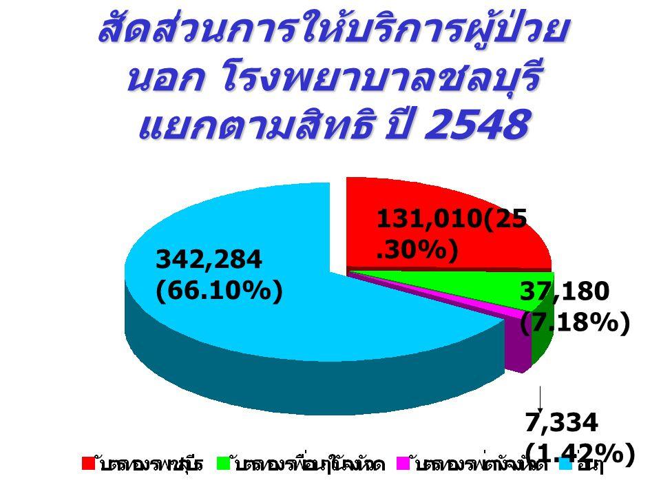 สัดส่วนการให้บริการผู้ป่วยนอก โรงพยาบาลชลบุรี แยกตามสิทธิ ปี 2548