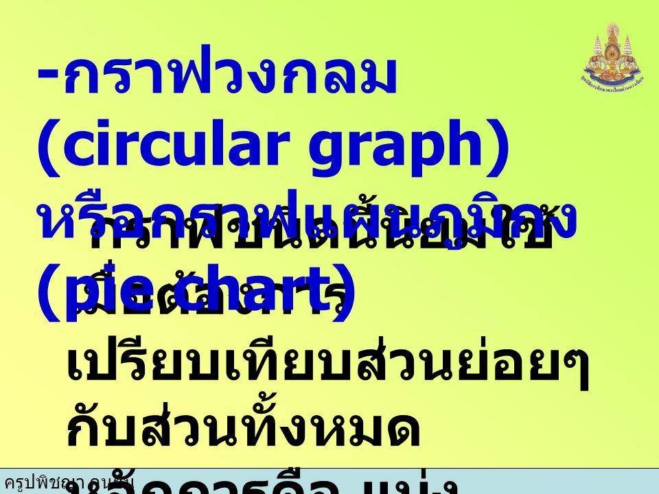 -กราฟวงกลม(circular graph) หรือกราฟแผนภูมิกง(pie chart)