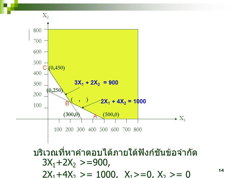 บริเวณที่หาคำตอบได้ภายใต้ฟังก์ชันข้อจำกัด 3X1+2X2 >=900,
