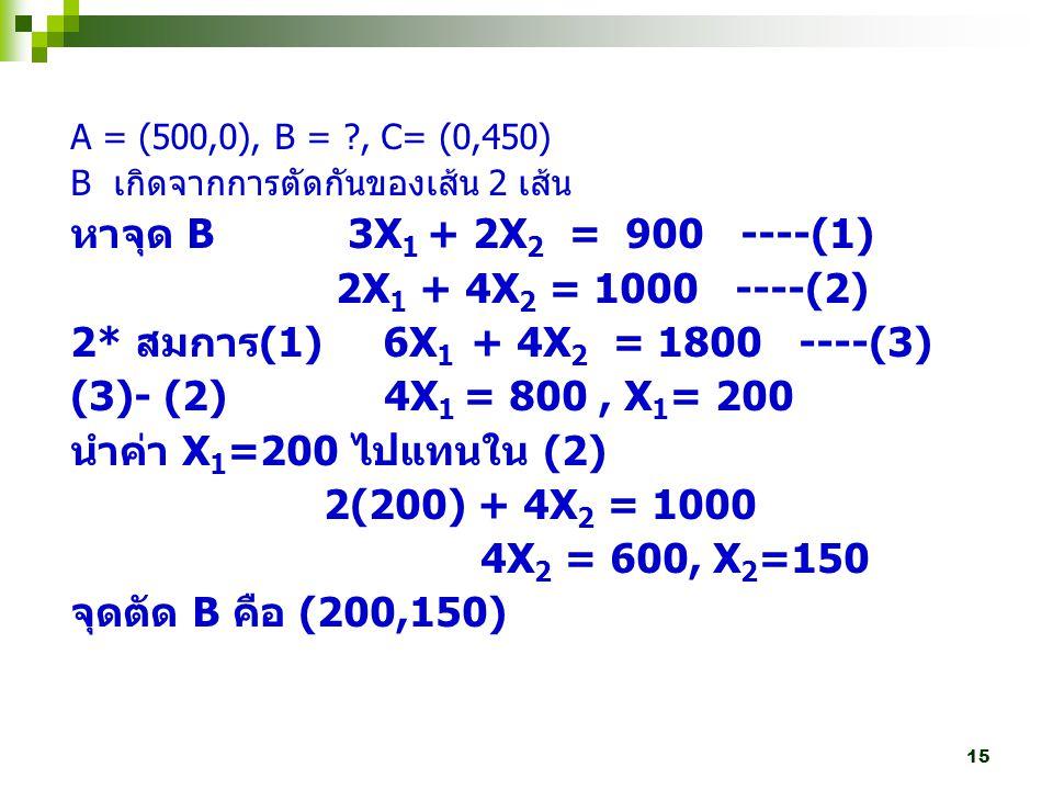 หาจุด B 3X1 + 2X2 = 900 ----(1) 2X1 + 4X2 = 1000 ----(2)
