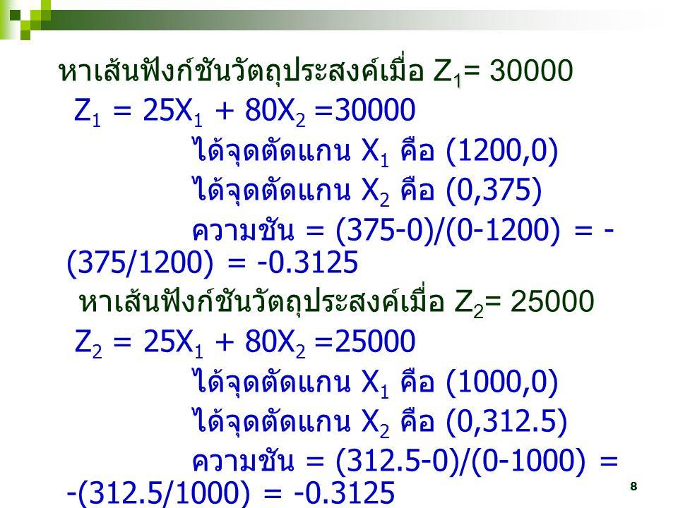 หาเส้นฟังก์ชันวัตถุประสงค์เมื่อ Z1= 30000