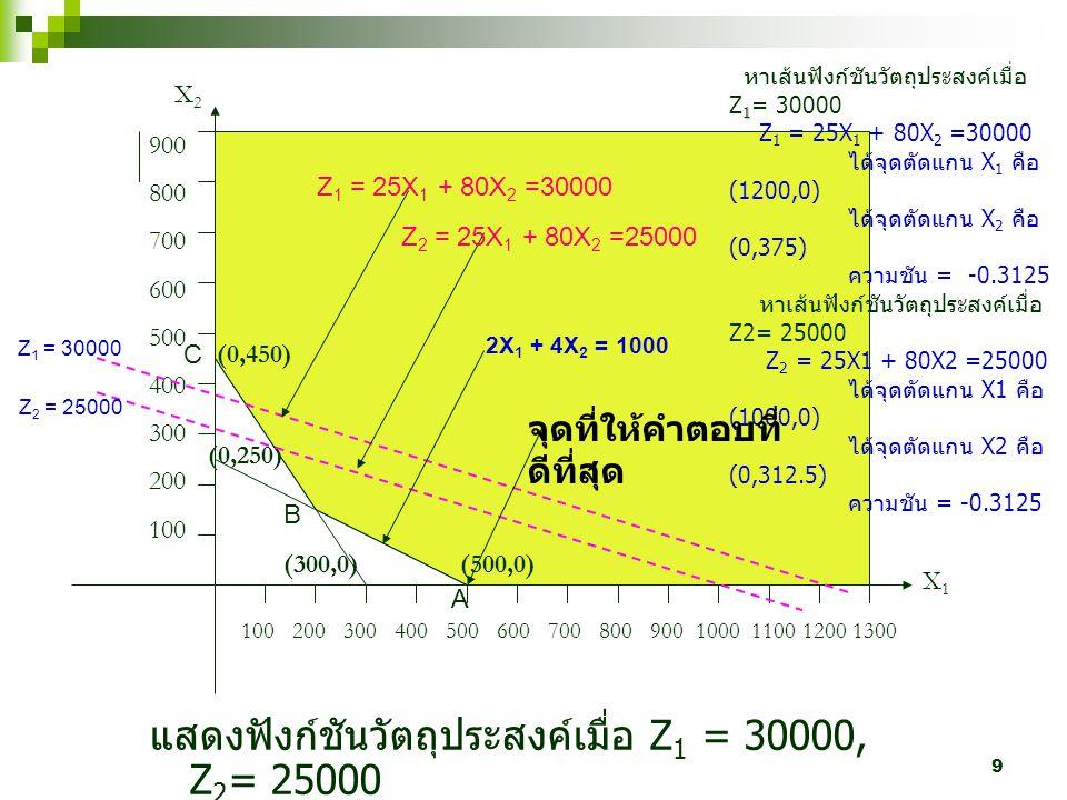 แสดงฟังก์ชันวัตถุประสงค์เมื่อ Z1 = 30000, Z2= 25000