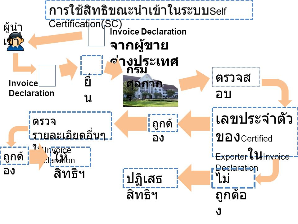 เลขประจำตัวของCertified ExporterในInvoice Declaration