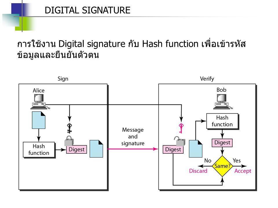 DIGITAL SIGNATURE การใช้งาน Digital signature กับ Hash function เพื่อเข้ารหัสข้อมูลและยืนยันตัวตน