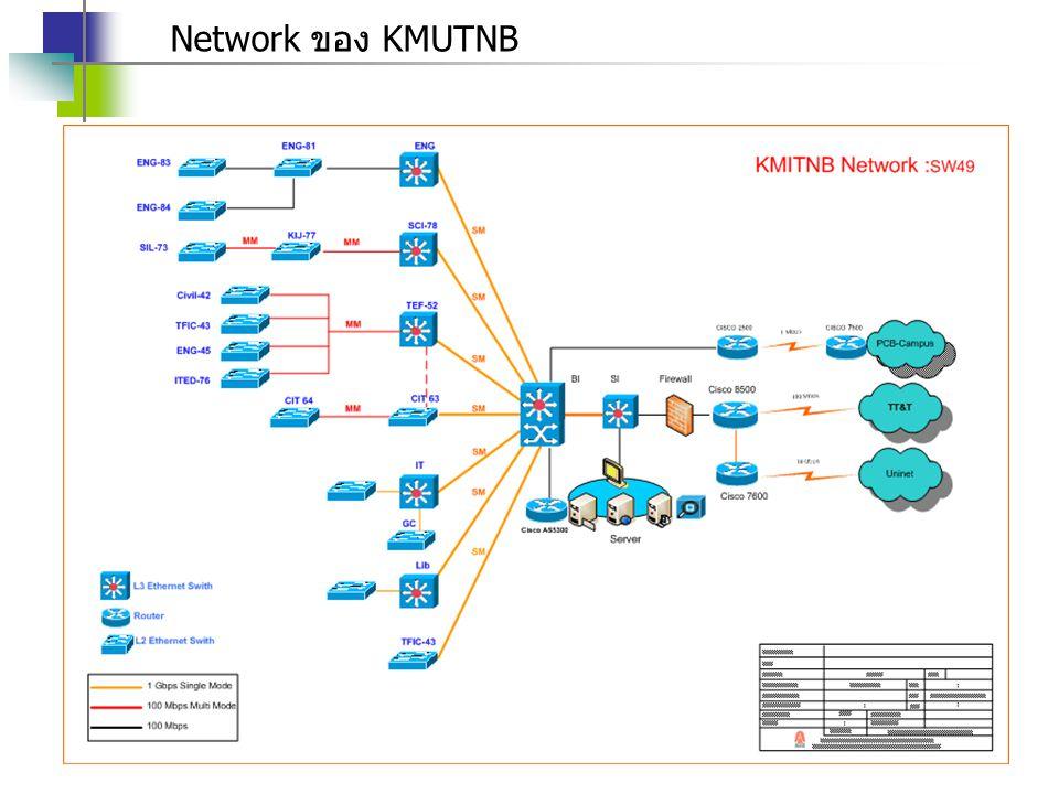 Network ของ KMUTNB