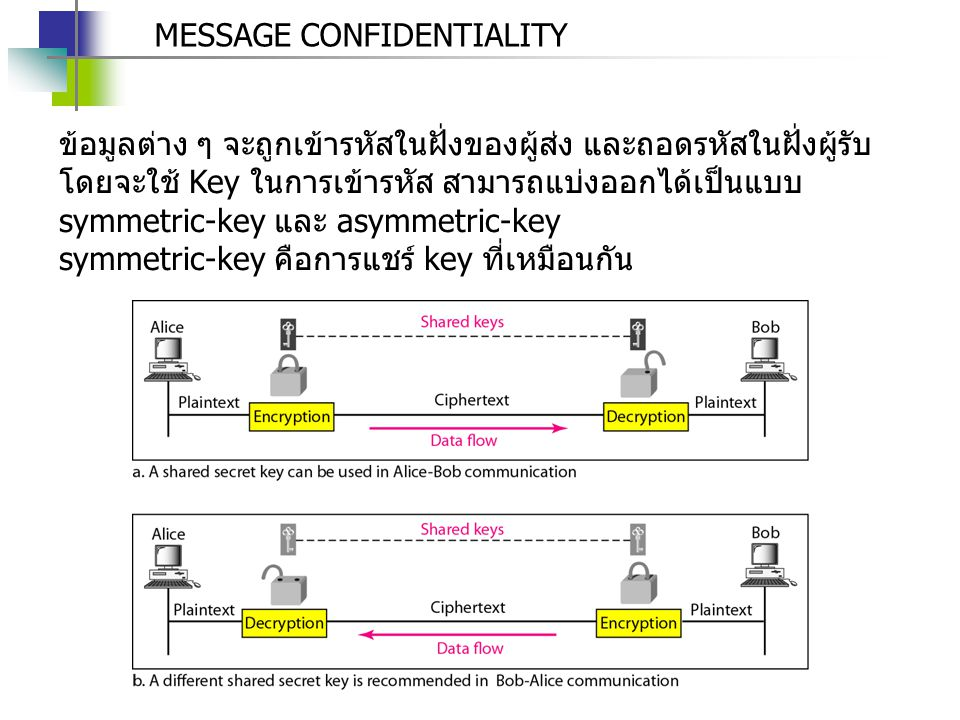 MESSAGE CONFIDENTIALITY