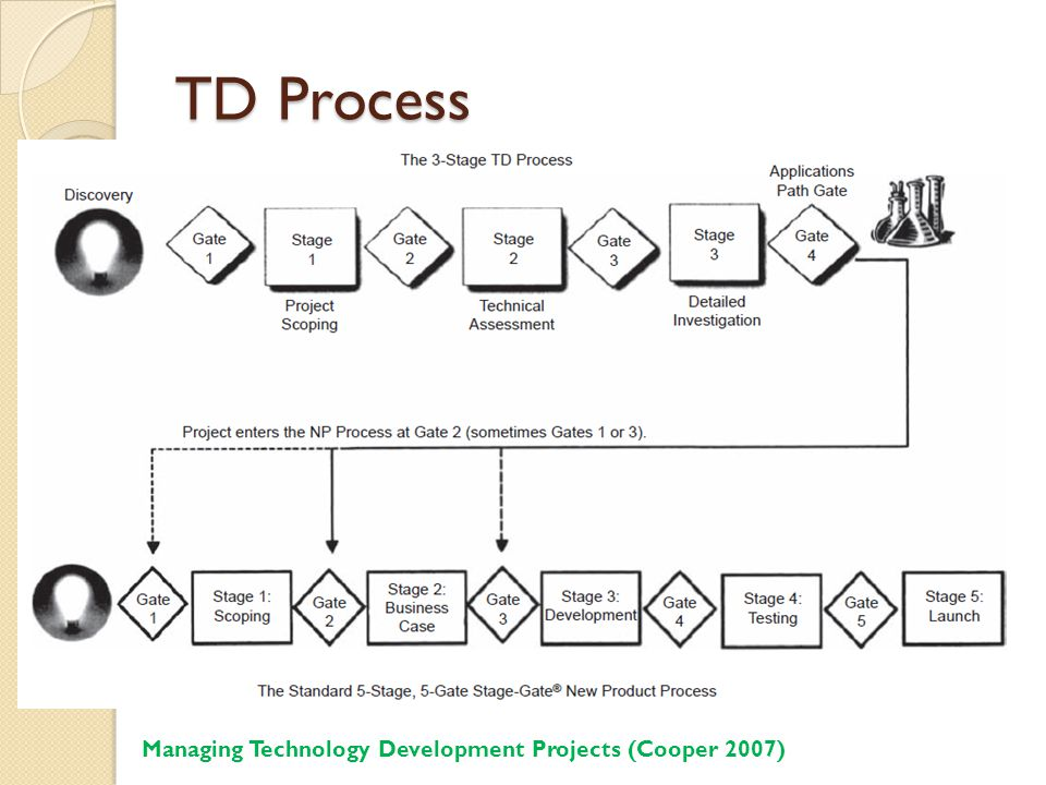 TD Process Managing Technology Development Projects (Cooper 2007)