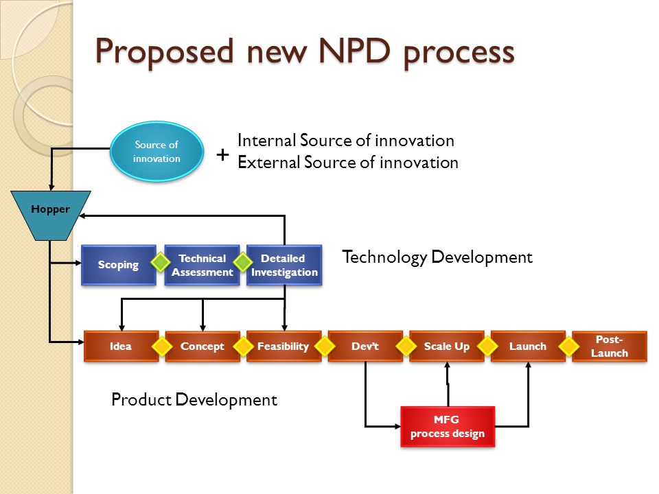 Proposed new NPD process