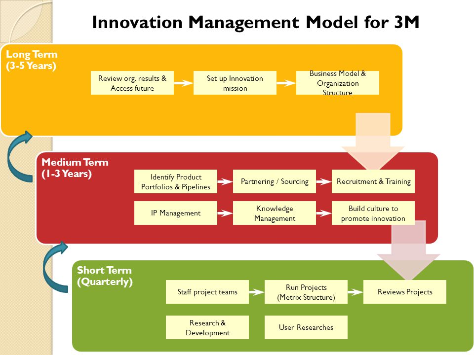 Innovation Management Model for 3M