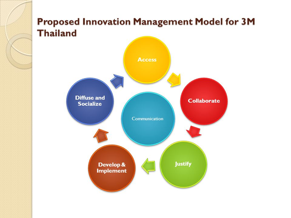 Proposed Innovation Management Model for 3M Thailand