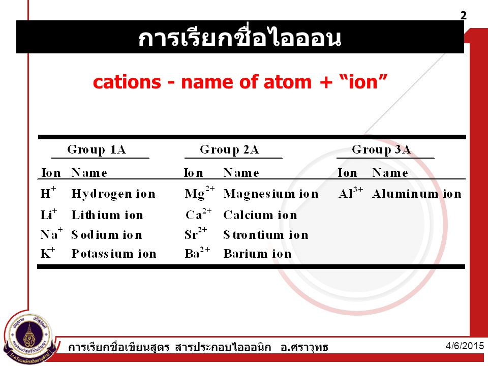 cations - name of atom + ion