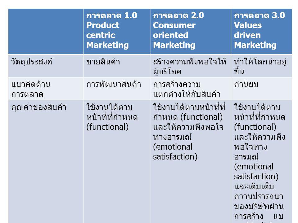 การตลาด 1.0 Product centric Marketing. การตลาด 2.0. Consumer oriented Marketing. การตลาด 3.0. Values driven Marketing.