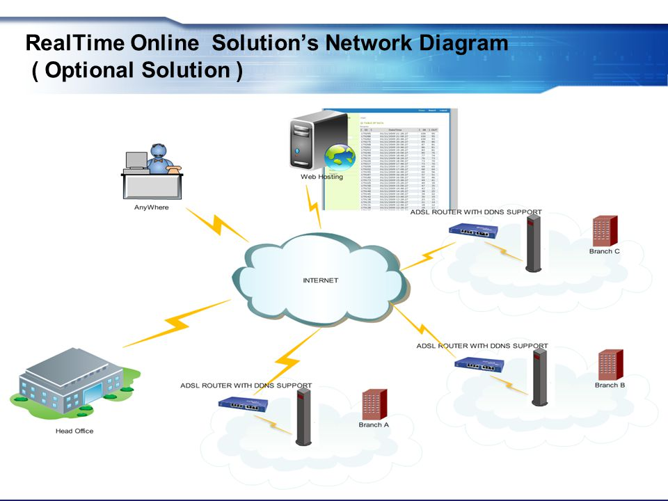 RealTime Online Solution's Network Diagram ( Optional Solution )