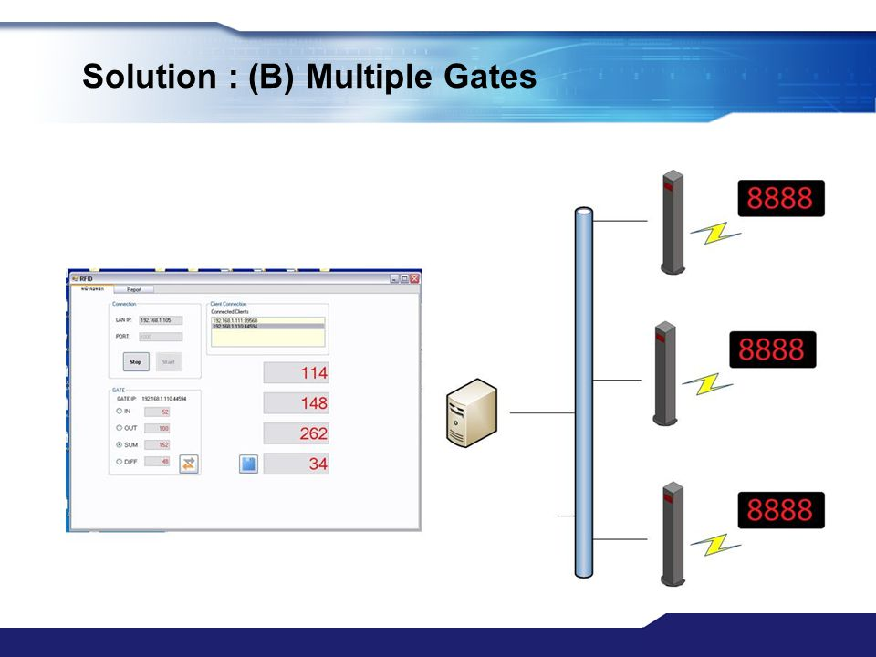 Solution : (B) Multiple Gates