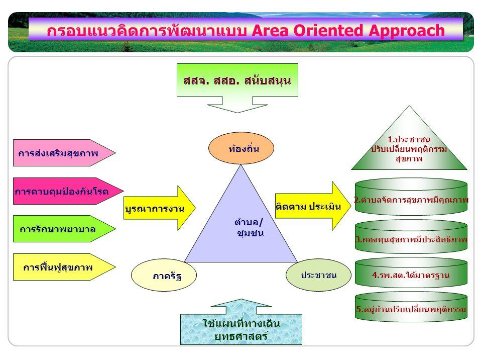 กรอบแนวคิดการพัฒนาแบบ Area Oriented Approach