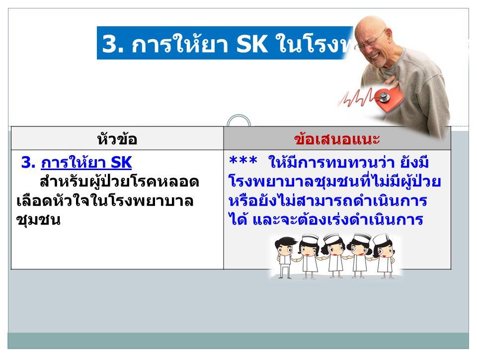 3. การให้ยา SK ในโรงพยาบาลชุมชน