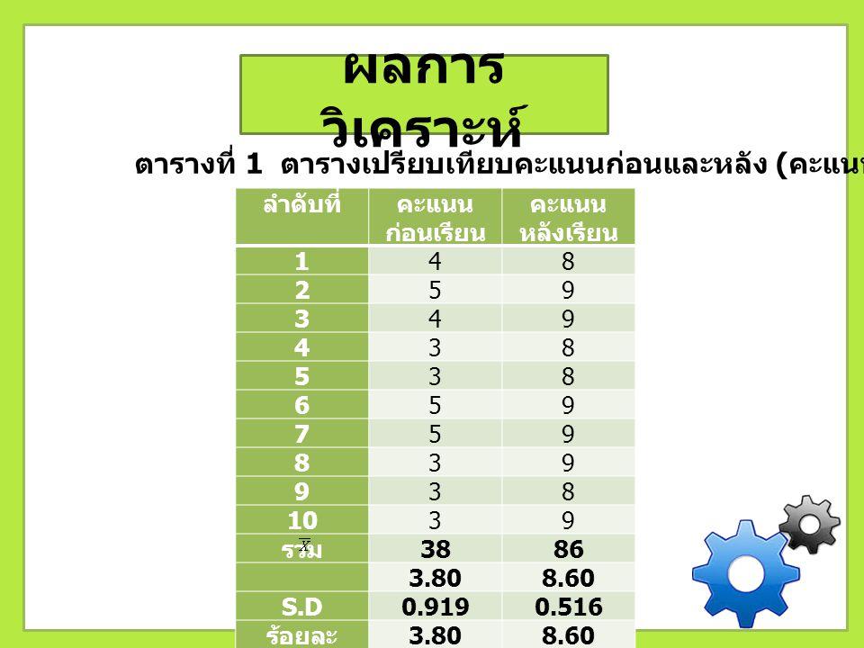 ผลการวิเคราะห์ ตารางที่ 1 ตารางเปรียบเทียบคะแนนก่อนและหลัง (คะแนนเต็ม 10 คะแนน) ลำดับที่ คะแนนก่อนเรียน.