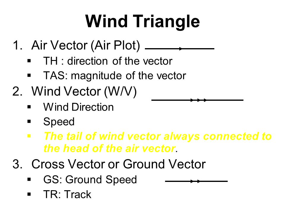 Wind Triangle Air Vector (Air Plot) Wind Vector (W/V)