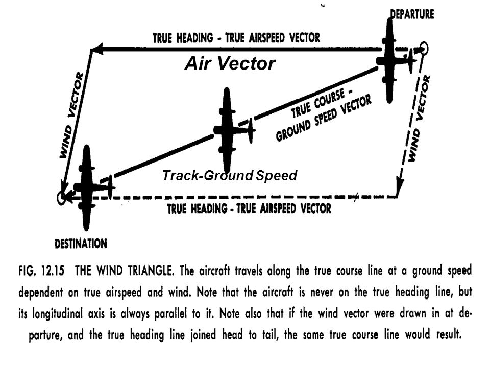 Air Vector Track-Ground Speed