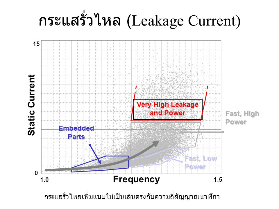 กระแสรั่วไหล (Leakage Current)