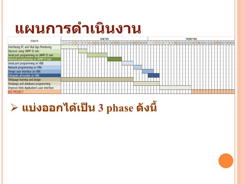 แผนการดำเนินงาน แบ่งออกได้เป็น 3 phase ดังนี้