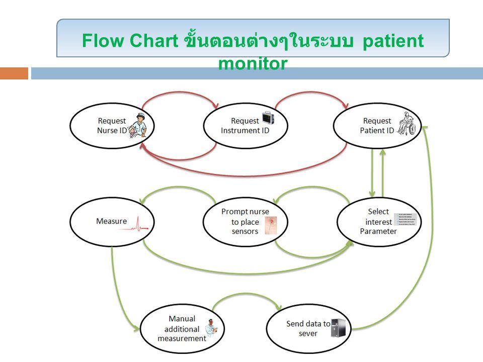 Flow Chart ขั้นตอนต่างๆในระบบ patient monitor