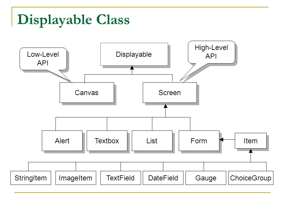Displayable Class Displayable Canvas Screen Alert Form List Textbox