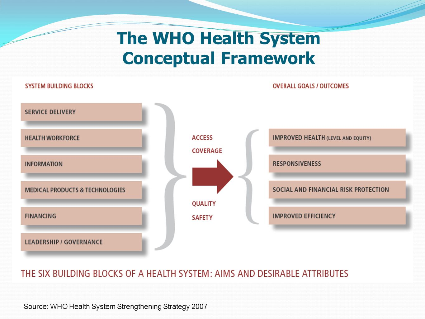The WHO Health System Conceptual Framework