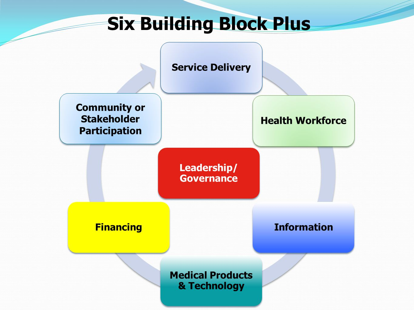 Six Building Block Plus